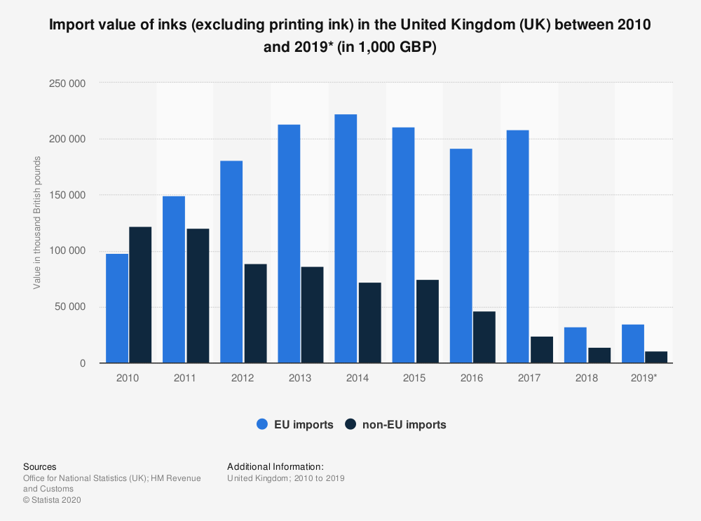 Statistic: Import value of inks (excluding printing ink) in the United Kingdom (UK) between 2010 and 2019* (in 1,000 GBP) | Statista