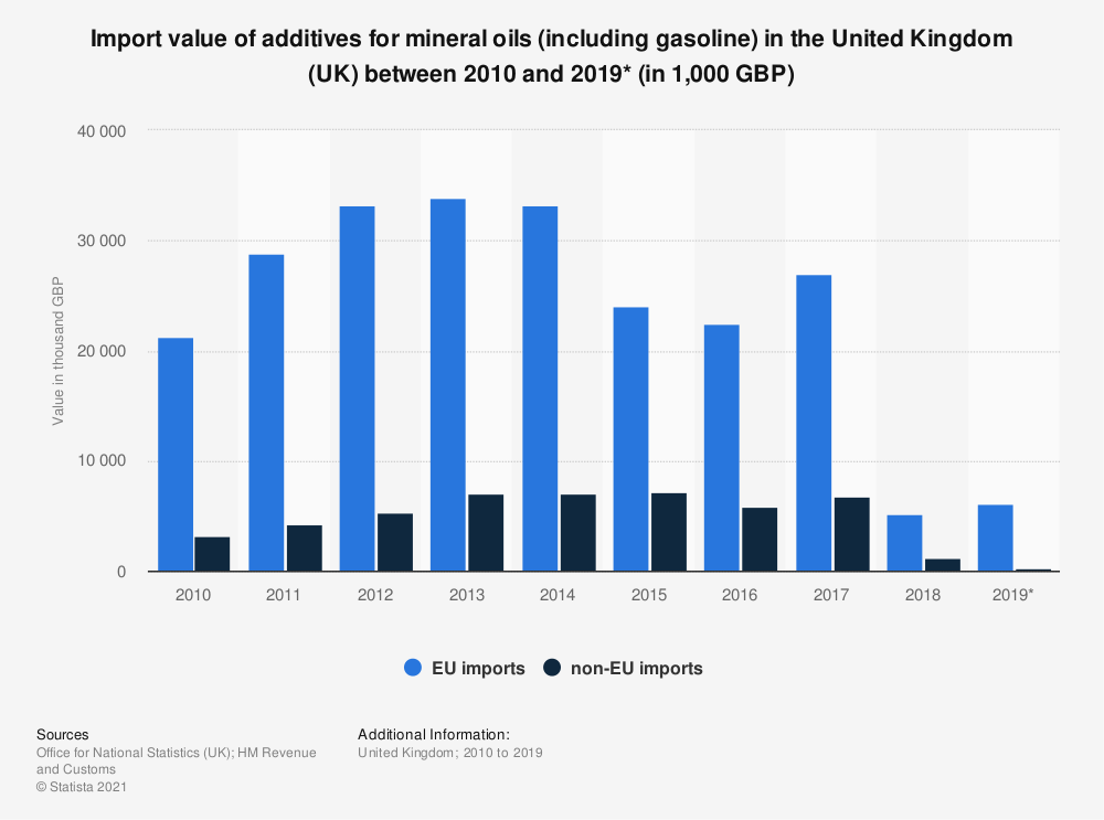 Statistic: Import value of additives for mineral oils (including gasoline) in the United Kingdom (UK) between 2010 and 2019* (in 1,000 GBP) | Statista