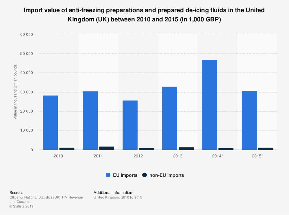 Statistic: Import value of anti-freezing preparations and prepared de-icing fluids in the United Kingdom (UK) between 2010 and 2015 (in 1,000 GBP) | Statista