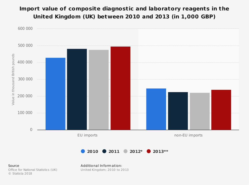Statistic: Import value of composite diagnostic and laboratory reagents in the United Kingdom (UK) between 2010 and 2013 (in 1,000 GBP)   Statista