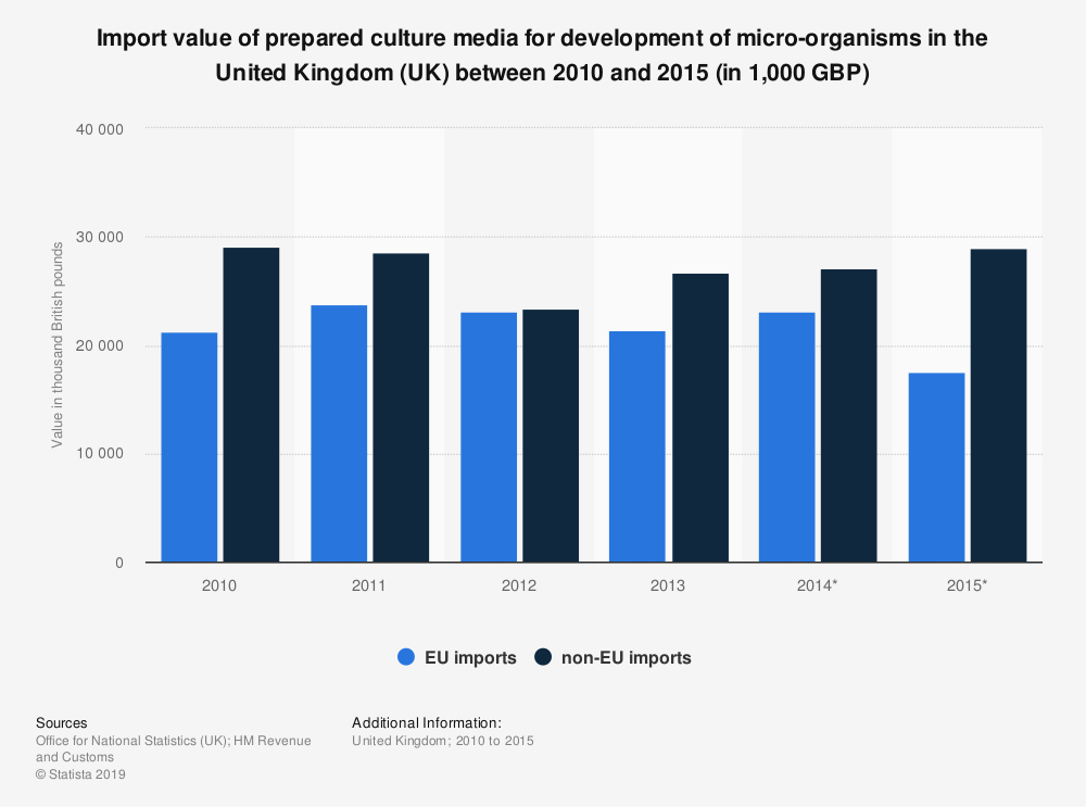 Statistic: Import value of prepared culture media for development of micro-organisms in the United Kingdom (UK) between 2010 and 2015 (in 1,000 GBP) | Statista