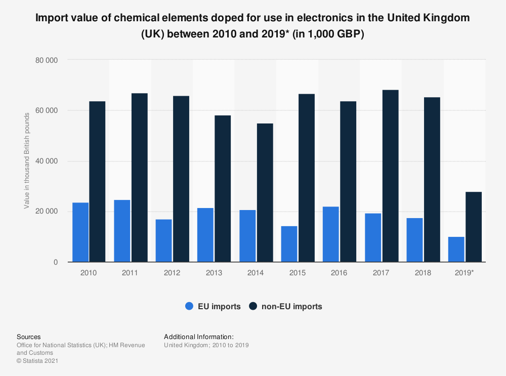 Statistic: Import value of chemical elements doped for use in electronics in the United Kingdom (UK) between 2010 and 2019* (in 1,000 GBP) | Statista