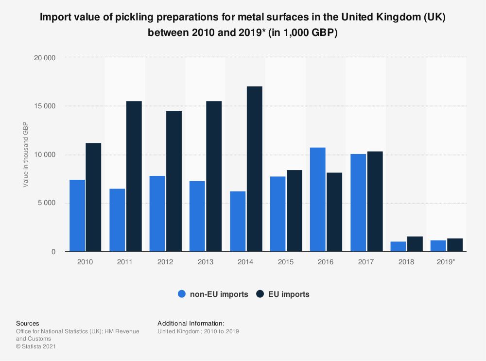 Statistic: Import value of pickling preparations for metal surfaces in the United Kingdom (UK) between 2010 and 2019* (in 1,000 GBP) | Statista