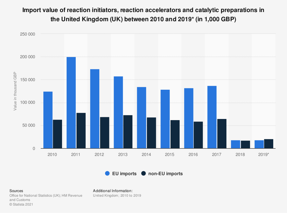 Statistic: Import value of reaction initiators, reaction accelerators and catalytic preparations in the United Kingdom (UK) between 2010 and 2019* (in 1,000 GBP) | Statista