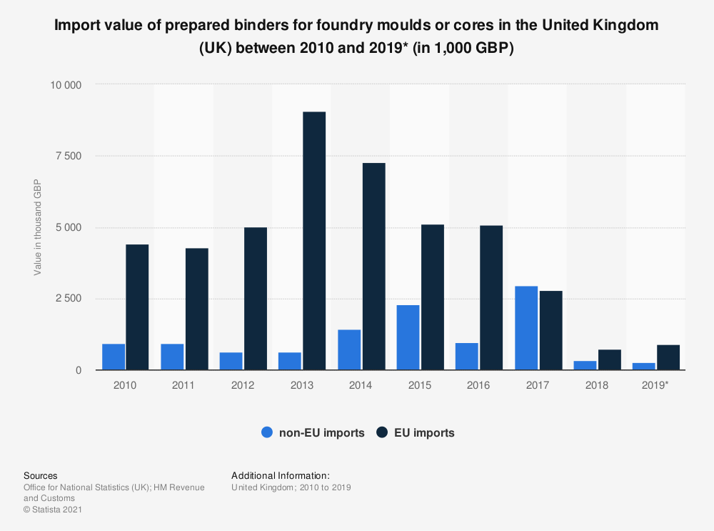 Statistic: Import value of prepared binders for foundry moulds or cores in the United Kingdom (UK) between 2010 and 2019* (in 1,000 GBP) | Statista