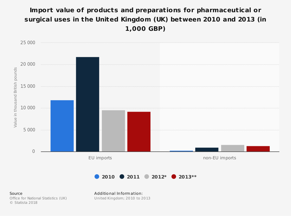 Statistic: Import value of products and preparations for pharmaceutical or surgical uses in the United Kingdom (UK) between 2010 and 2013 (in 1,000 GBP) | Statista