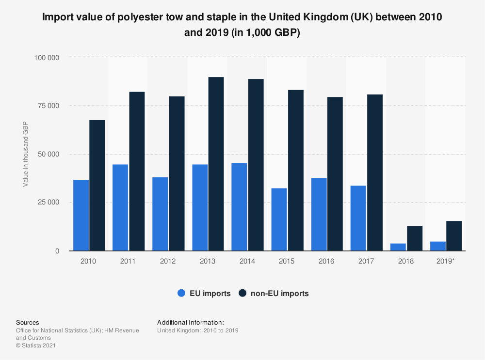 Statistic: Import value of polyester tow and staple in the United Kingdom (UK) between 2010 and 2019 (in 1,000 GBP) | Statista