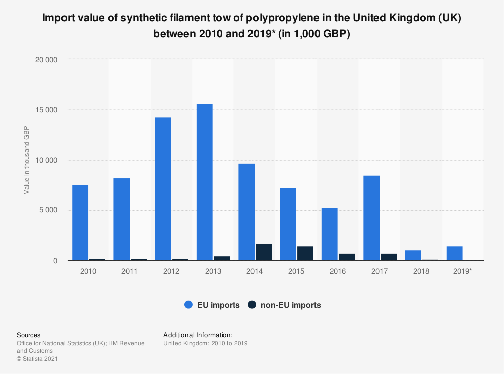 Statistic: Import value of synthetic filament tow of polypropylene in the United Kingdom (UK) between 2010 and 2019* (in 1,000 GBP) | Statista