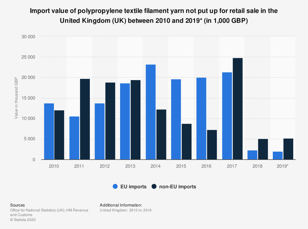 Statistic: Import value of polypropylene textile filament yarn not put up for retail sale in the United Kingdom (UK) between 2010 and 2019* (in 1,000 GBP) | Statista