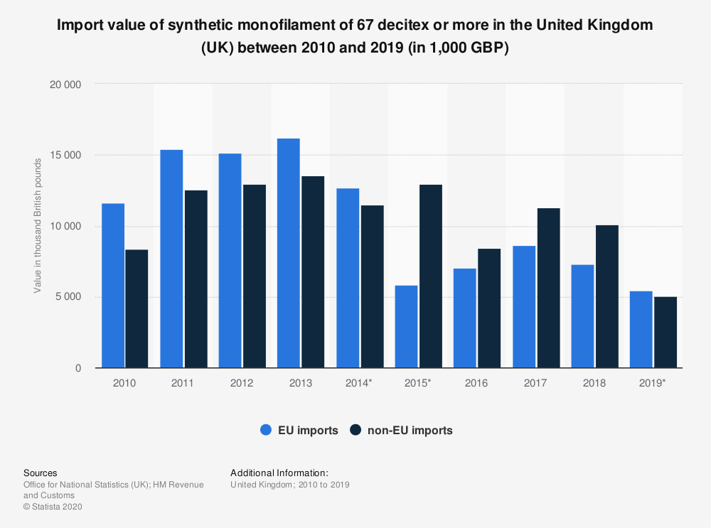 Statistic: Import value of synthetic monofilament of 67 decitex or more in the United Kingdom (UK) between 2010 and 2019 (in 1,000 GBP) | Statista
