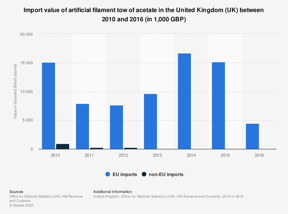 Statistic: Import value of artificial filament tow of acetate in the United Kingdom (UK) between 2010 and 2016 (in 1,000 GBP) | Statista