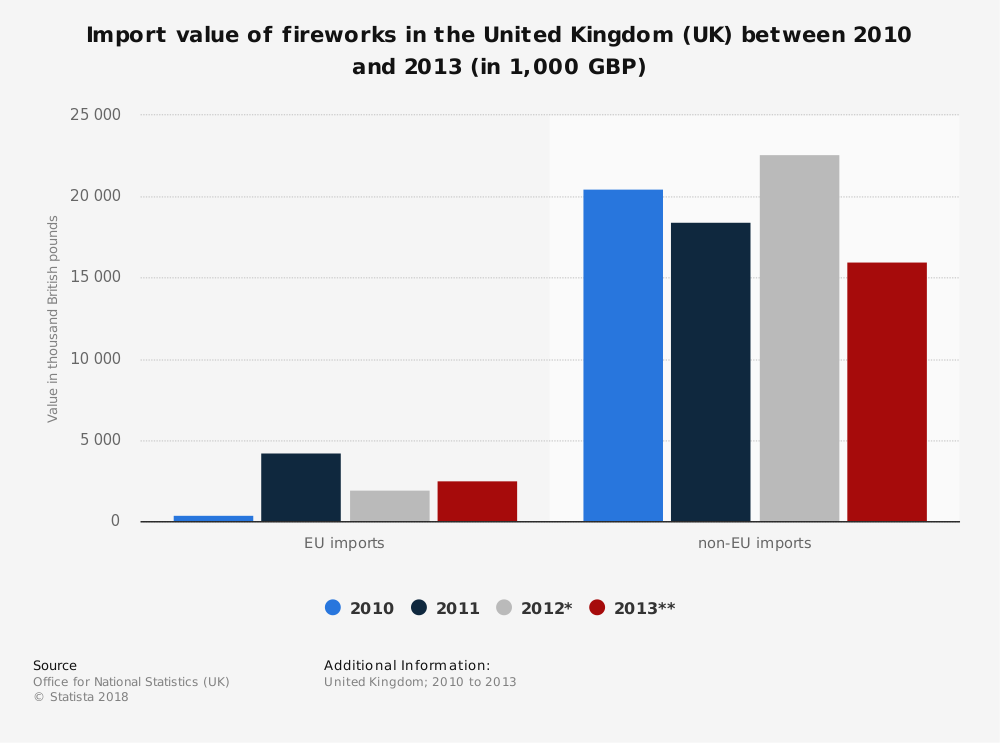 Statistic: Import value of fireworks in the United Kingdom (UK) between 2010 and 2013 (in 1,000 GBP) | Statista