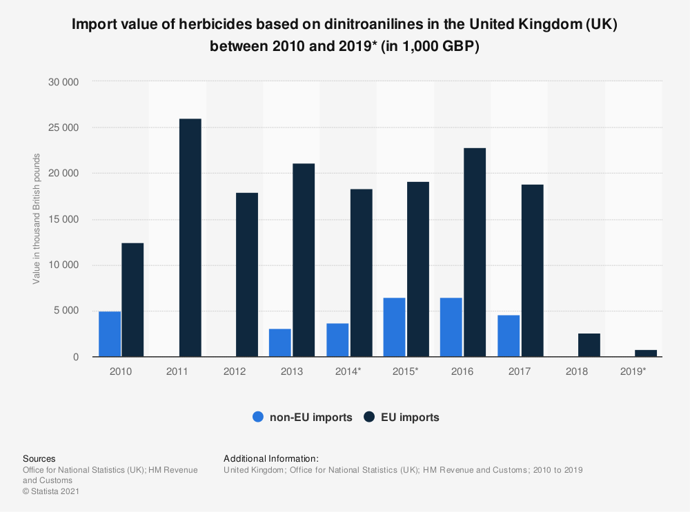 Statistic: Import value of herbicides based on dinitroanilines in the United Kingdom (UK) between 2010 and 2019* (in 1,000 GBP) | Statista