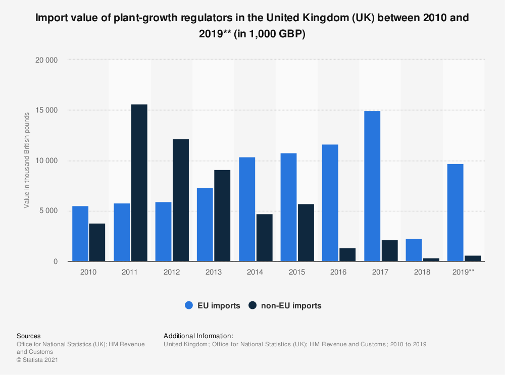 Statistic: Import value of plant-growth regulators in the United Kingdom (UK) between 2010 and 2019** (in 1,000 GBP) | Statista