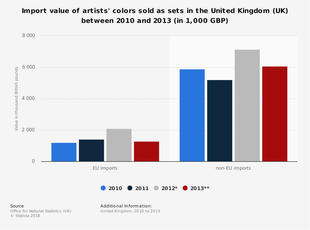 Statistic: Import value of artists' colors sold as sets in the United Kingdom (UK) between 2010 and 2013 (in 1,000 GBP)   Statista