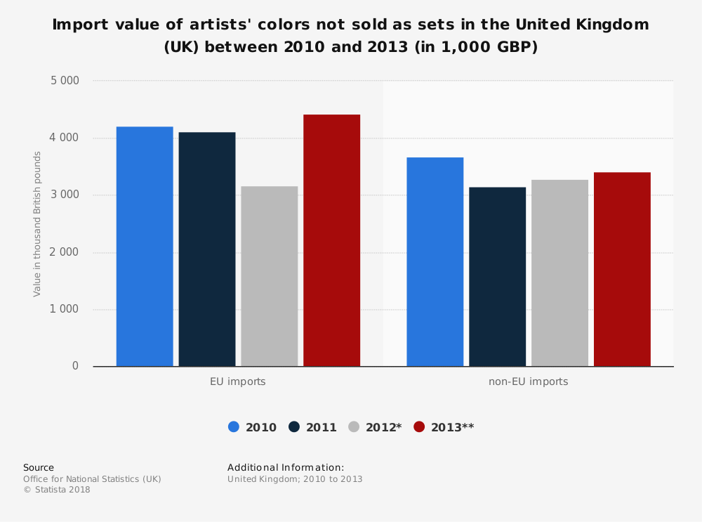 Statistic: Import value of artists' colors not sold as sets in the United Kingdom (UK) between 2010 and 2013 (in 1,000 GBP) | Statista