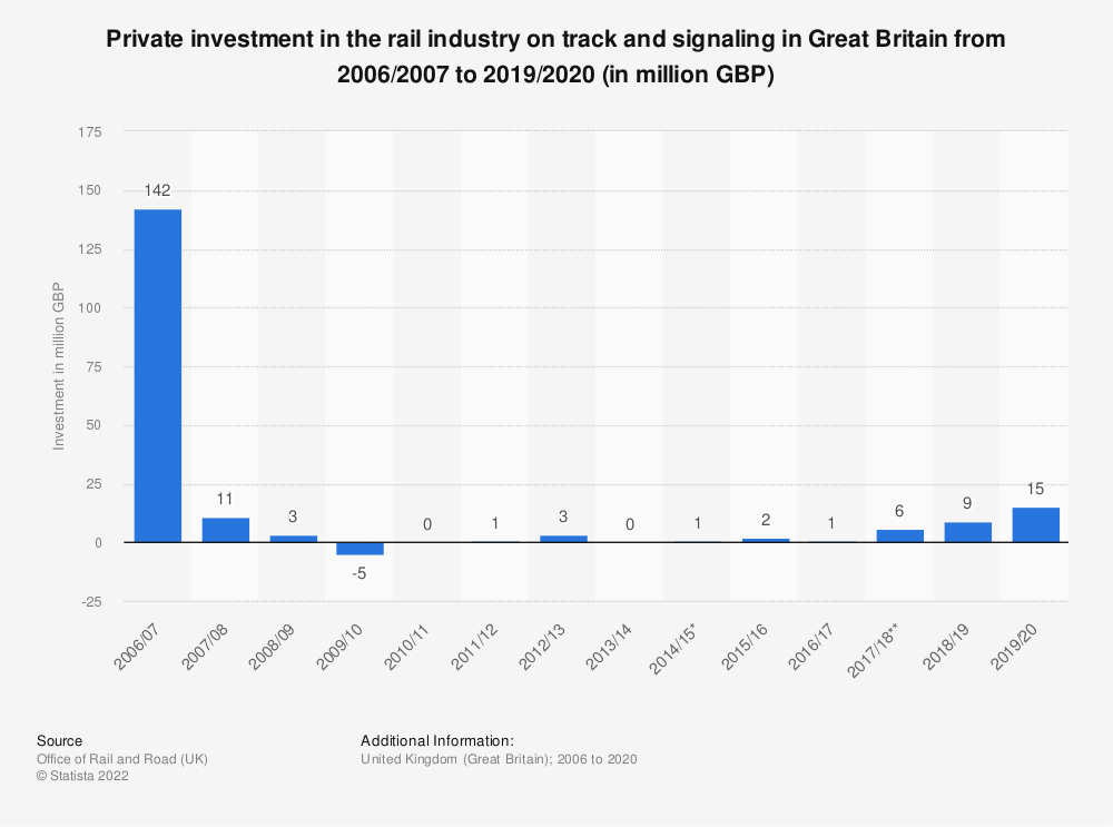 Statistic: Private investment in the rail industry on track and signaling in Great Britain from 2006/2007 to 2017/2018 (in million GBP) | Statista