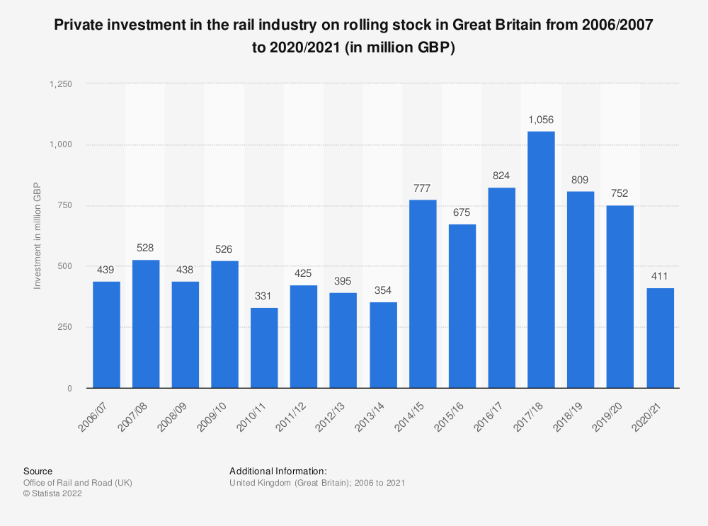 Statistic: Private investment in the rail industry on rolling stock in Great Britain from 2006/2007 to 2018/2019 (in million British pounds) | Statista