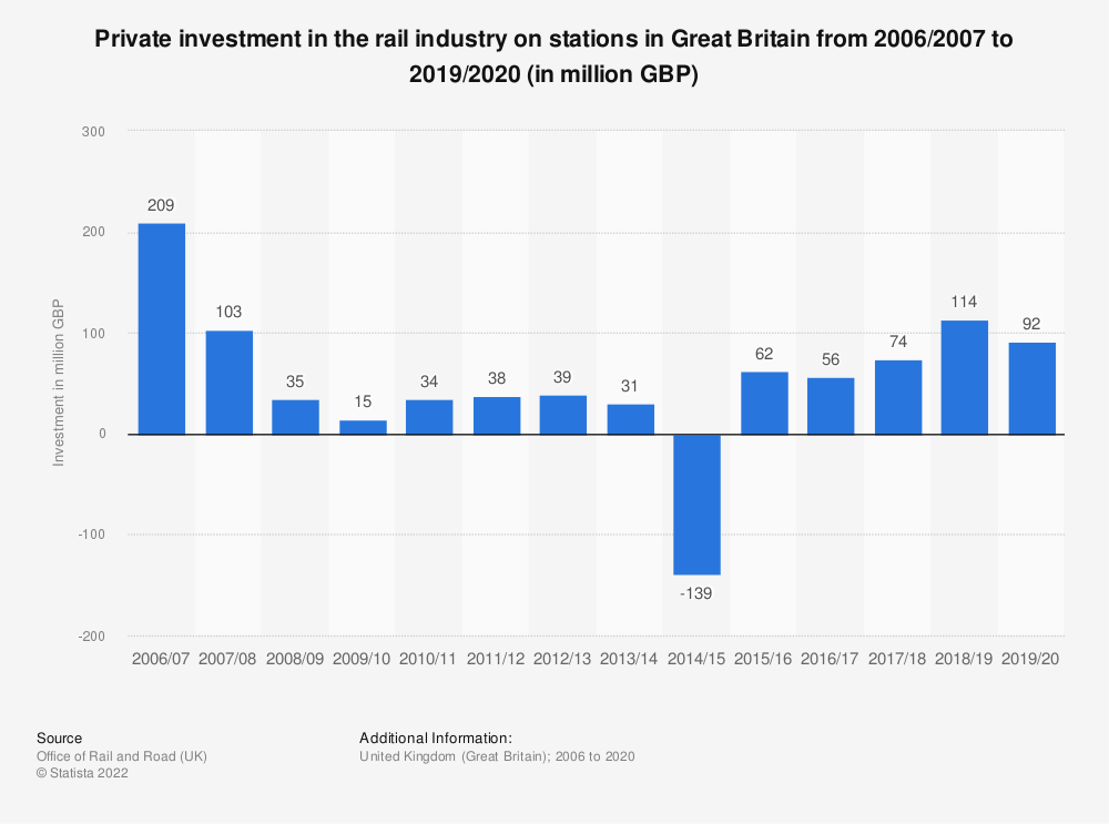 Statistic: Private investment in the rail industry on stations in Great Britain from 2006/2007 to 2017/2018 (in million GBP) | Statista