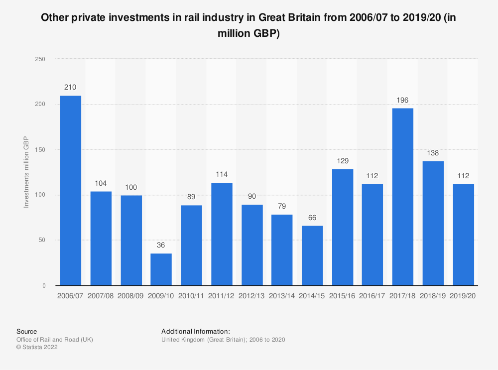 Statistic: Other private investments in rail industry in Great Britain from 2006/2007 to 2017/2018 (in million GBP) | Statista