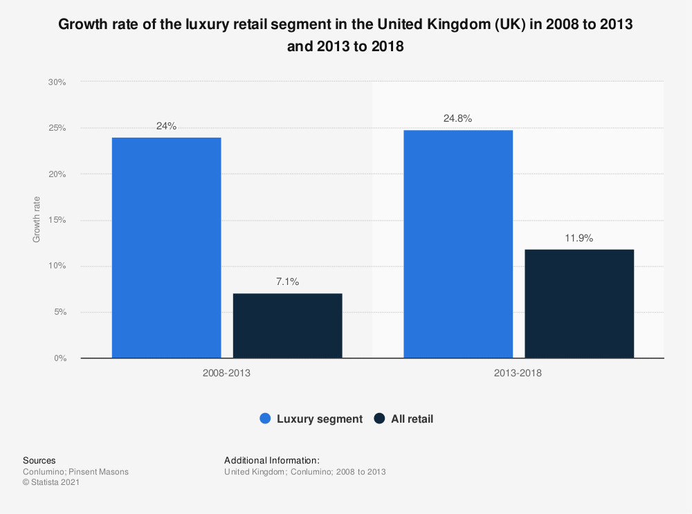 Statistic: Growth rate of the luxury retail segment in the United Kingdom (UK) in 2008 to 2013 and 2013 to 2018 | Statista