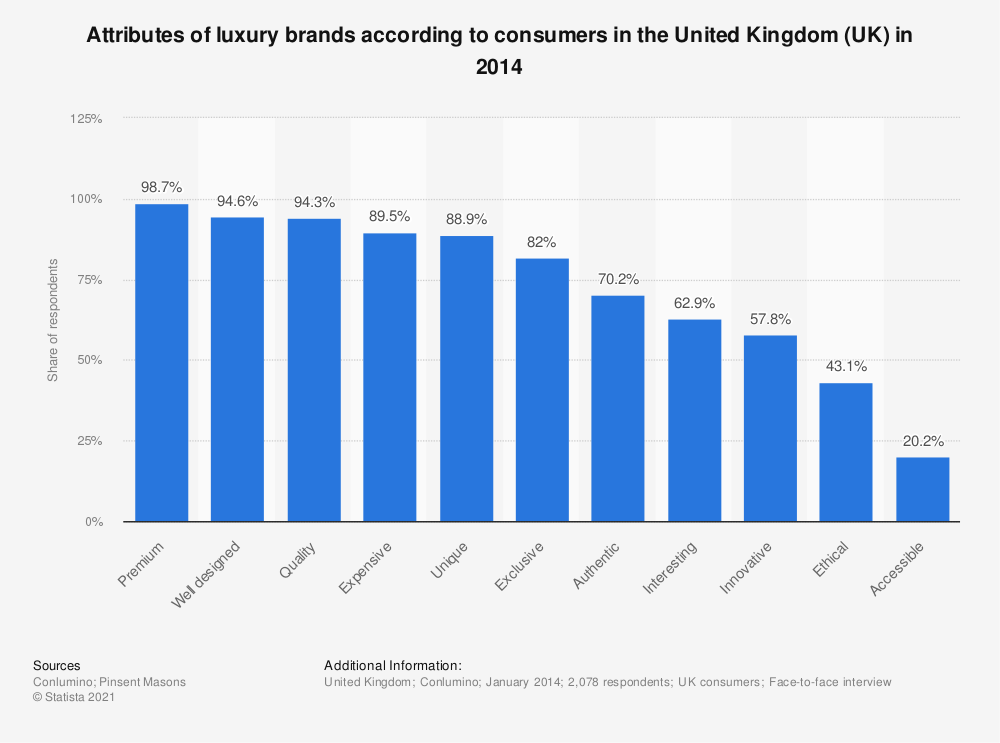 Statistic: Attributes of luxury brands according to consumers in the United Kingdom (UK) in 2014 | Statista