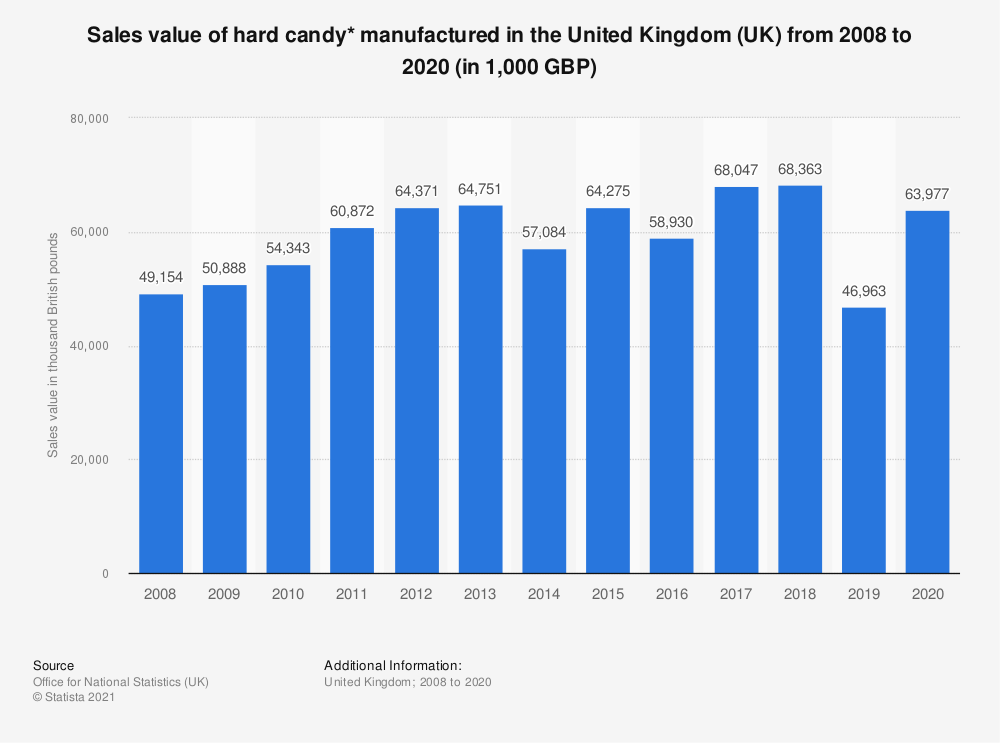 Statistic: Sales value of hard candy* manufactured in the United Kingdom (UK) from 2008 to 2018 (in 1,000 GBP)   Statista