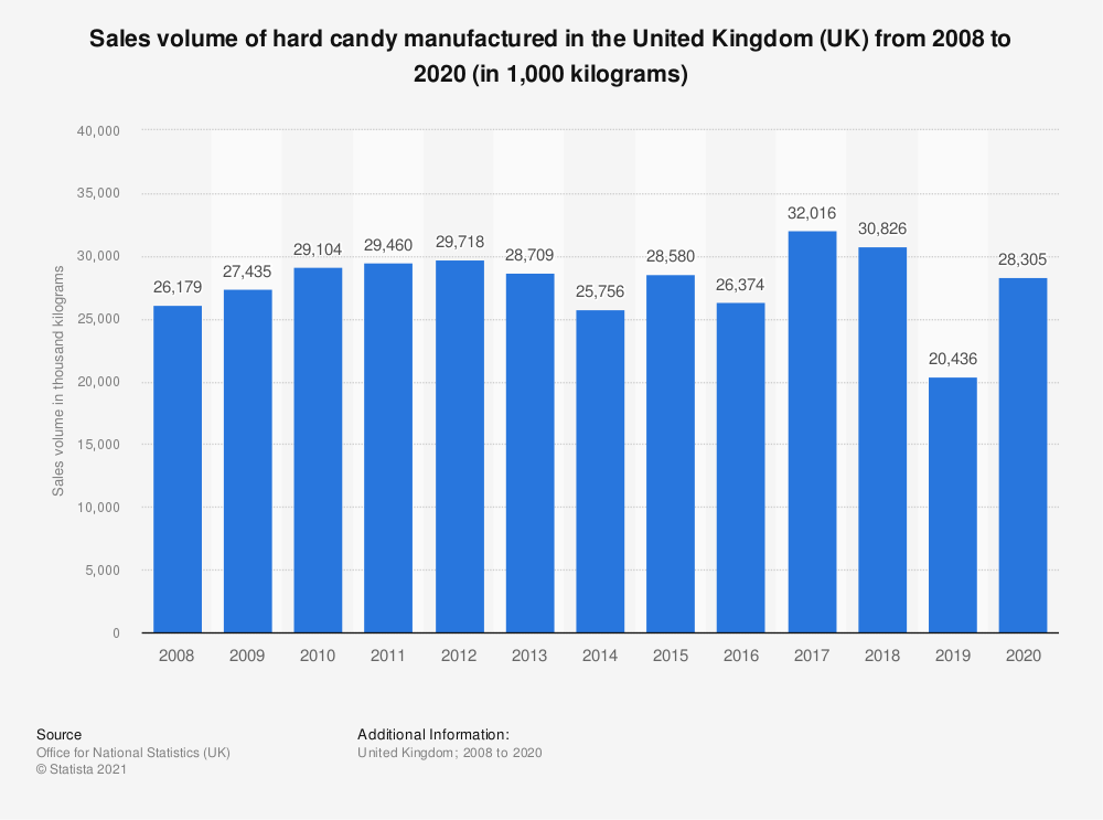 Statistic: Sales volume of hard candy manufactured in the United Kingdom (UK) from 2008 to 2018 (in 1,000  kilograms) | Statista