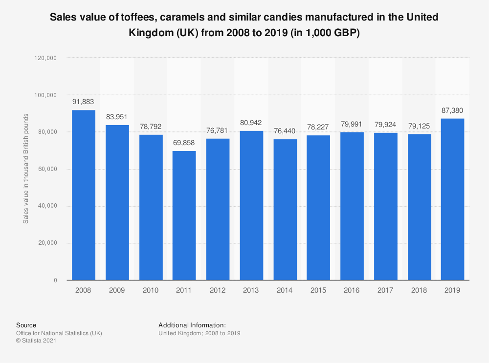 Statistic: Sales value of toffees, caramels and similar candies* manufactured in the United Kingdom (UK) from 2008 to 2018 (in 1,000 GBP) | Statista