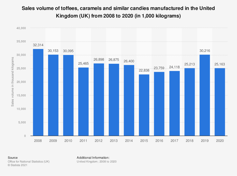 Statistic: Sales volume of toffees, caramels and similar candies manufactured in the United Kingdom (UK) from 2008 to 2018 (in 1,000  kilograms) | Statista