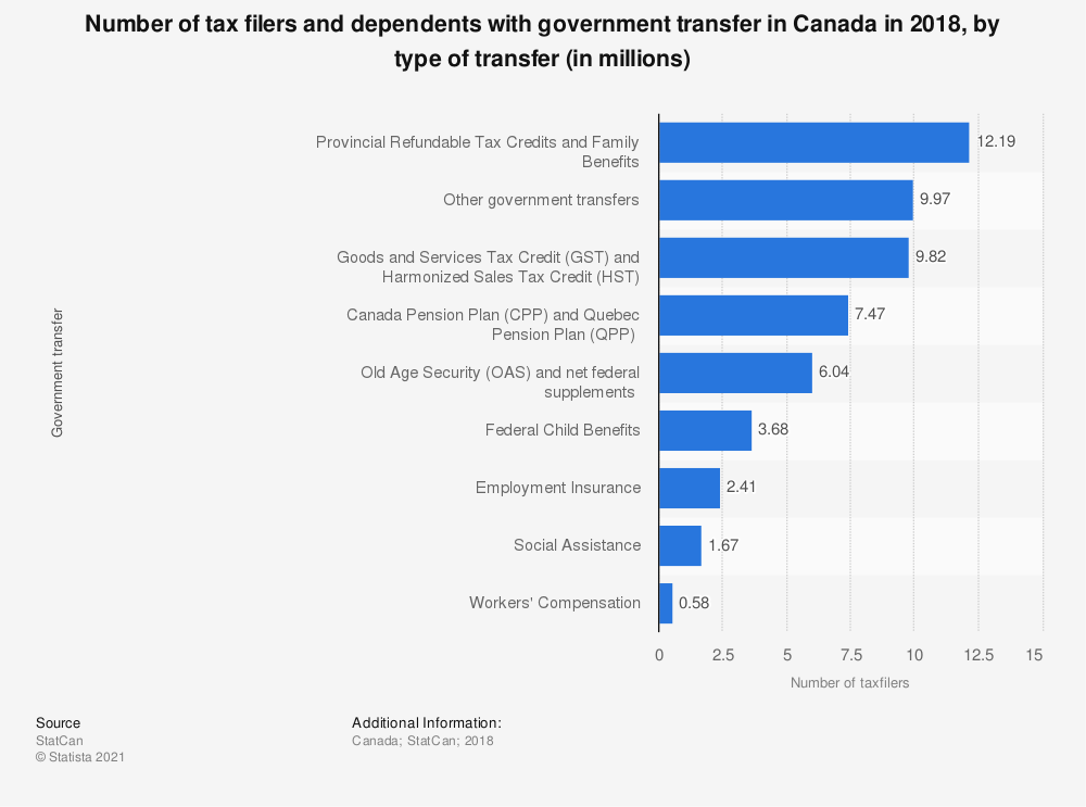 Statistic: Number of tax filers and dependents with government transfer in Canada in 2016, by type of transfer (in millions) | Statista