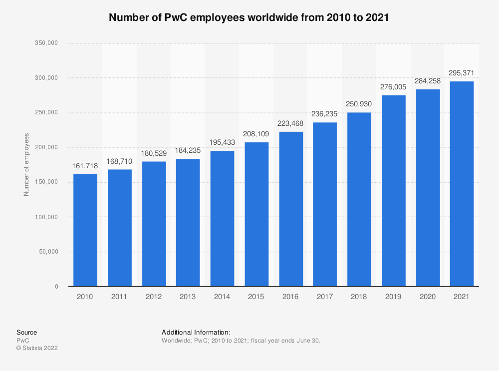 Statistic: Number of PwC employees worldwide from 2010 to 2019   Statista