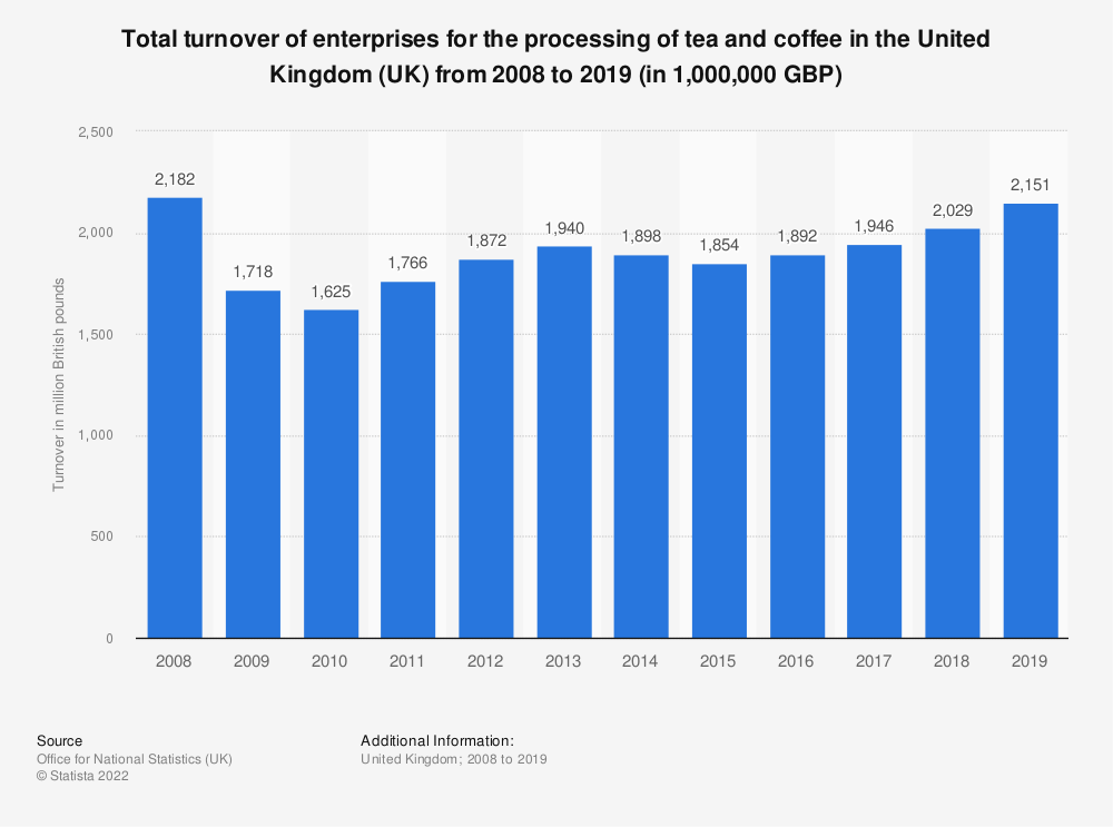 Statistic: Total turnover of enterprises for the processing of tea and coffee in the United Kingdom (UK) from 2008 to 2018 (in 1,000,000 GBP) | Statista
