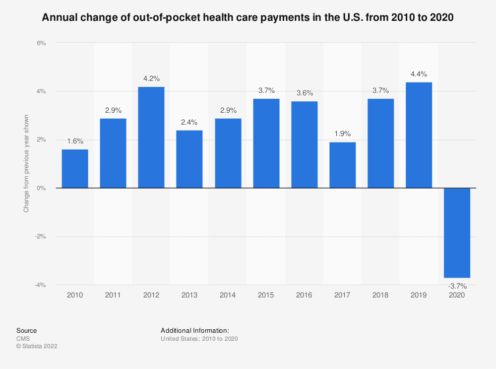 Statistic: Annual change of out-of-pocket health care payments in the U.S. from 2011 to 2019 | Statista