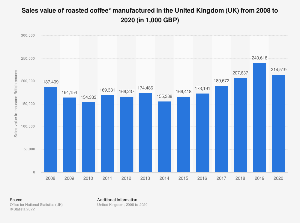 Statistic: Sales value of roasted coffee* manufactured in the United Kingdom (UK) from 2008 to 2019 (in 1,000 GBP) | Statista