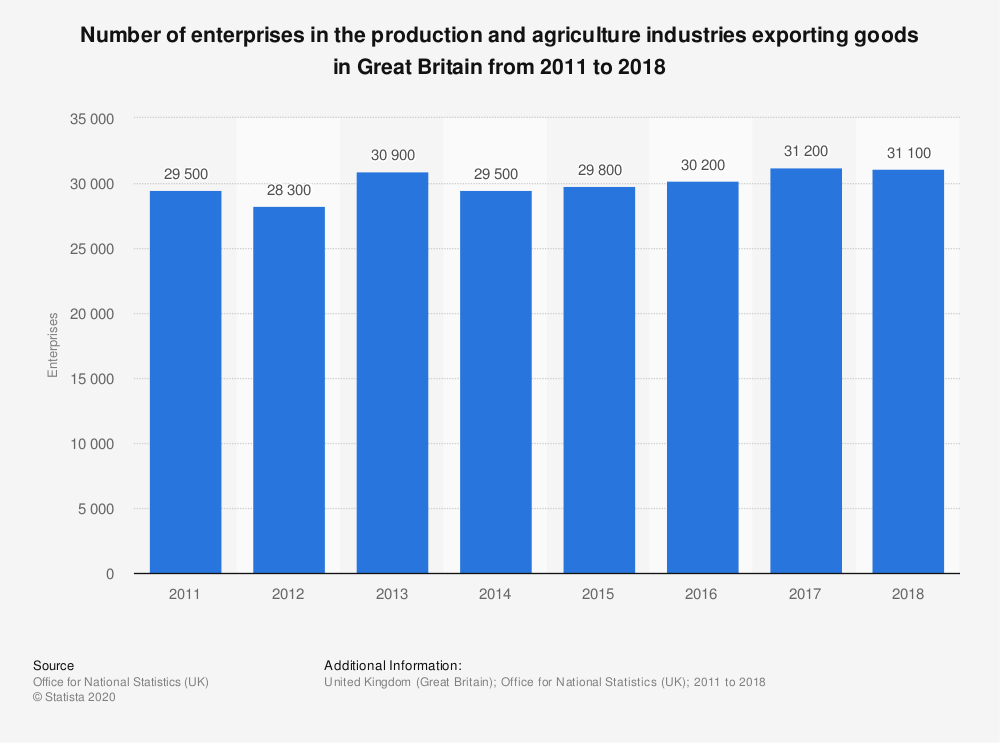 Statistic: Number of enterprises in the production and agriculture industries exporting goods in Great Britain from 2011 to 2018 | Statista
