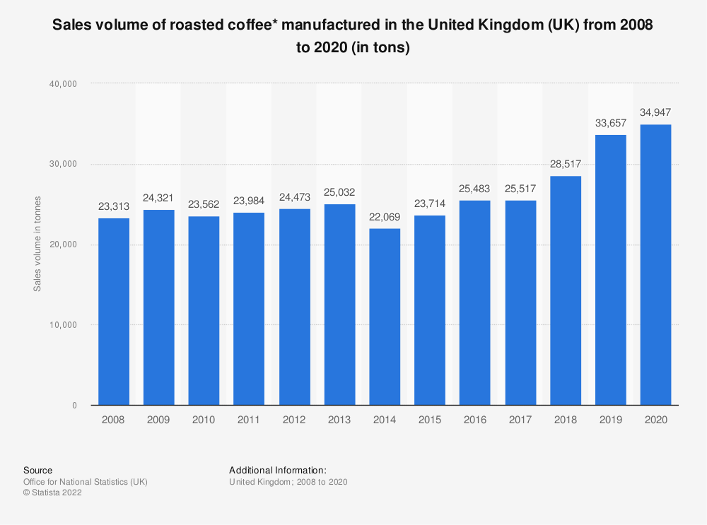Statistic: Sales volume of roasted coffee* manufactured in the United Kingdom (UK) from 2008 to 2016 (in tons) | Statista
