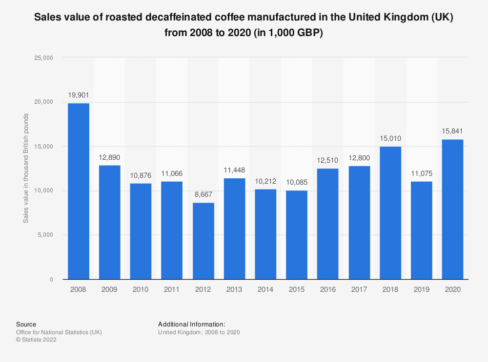 Statistic: Sales value of roasted decaffeinated coffee manufactured in the United Kingdom (UK) from 2008 to 2018 (in 1,000 GBP) | Statista