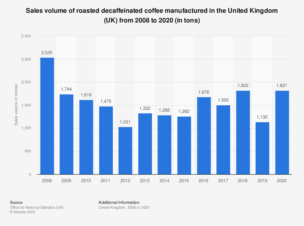 Statistic: Sales volume of roasted decaffeinated coffee manufactured in the United Kingdom (UK) from 2008 to 2016 (in tons) | Statista