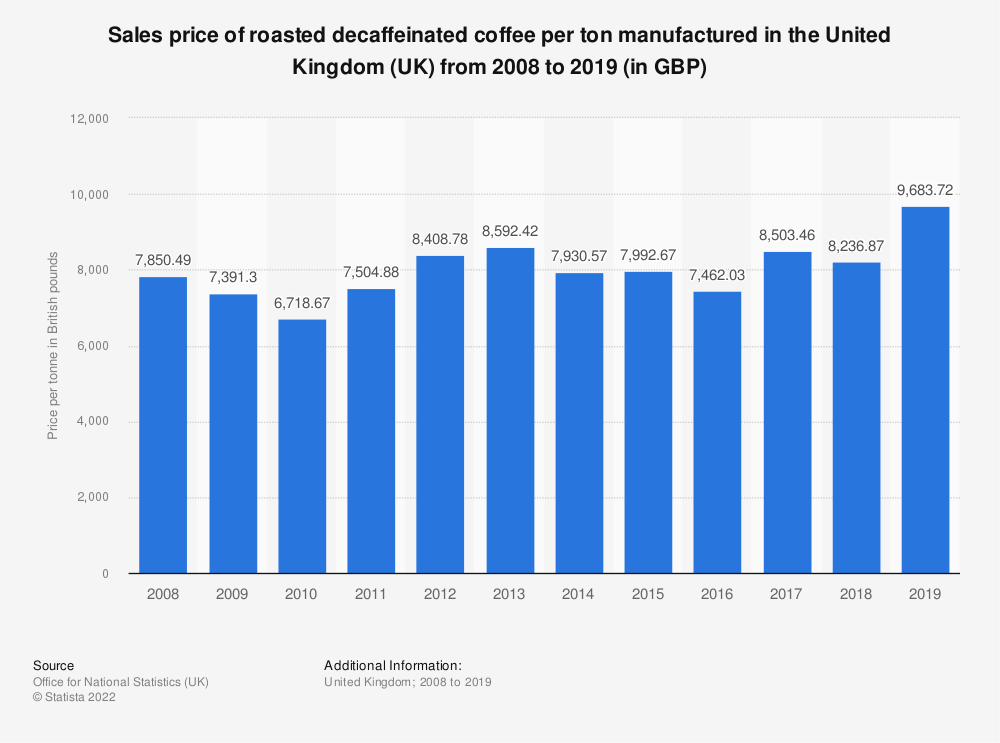 Statistic: Sales price of roasted decaffeinated coffee per ton manufactured in the United Kingdom (UK) from 2008 to 2018 (in GBP) | Statista