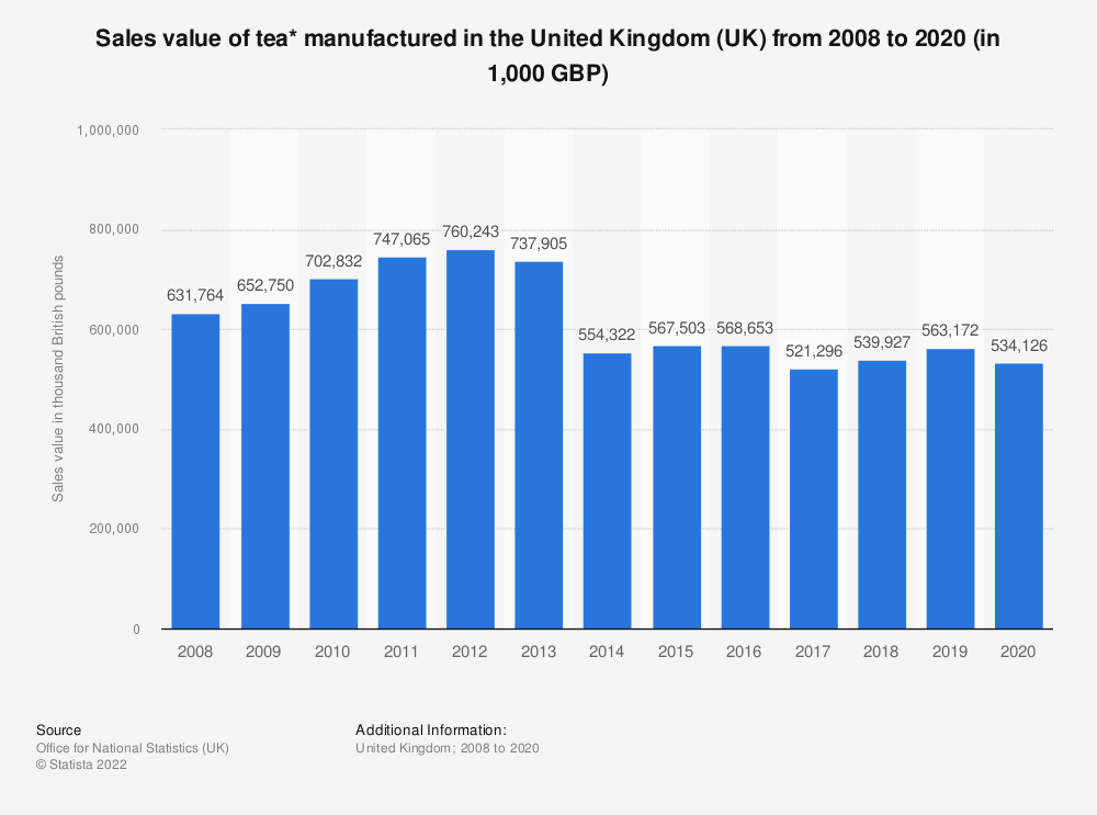 Statistic: Sales value of tea* manufactured in the United Kingdom (UK) from 2008 to 2017 (in 1,000 GBP) | Statista