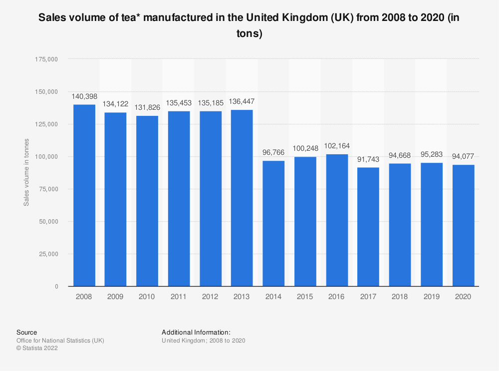 Statistic: Sales volume of tea* manufactured in the United Kingdom (UK) from 2008 to 2017 (in tons) | Statista