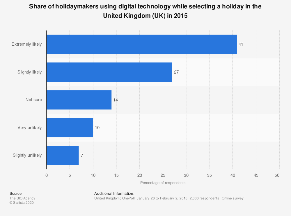 Statistic: Share of holidaymakers using digital technology while selecting a holiday in the United Kingdom (UK) in 2015 | Statista