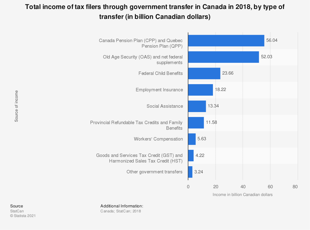 Statistic: Total income of tax filers through government transfer in Canada in 2018, by type of transfer (in billion Canadian dollars) | Statista