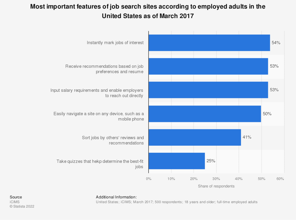 Statistic: Most important features of job search sites according to employed adults in the United States as of March 2017 | Statista