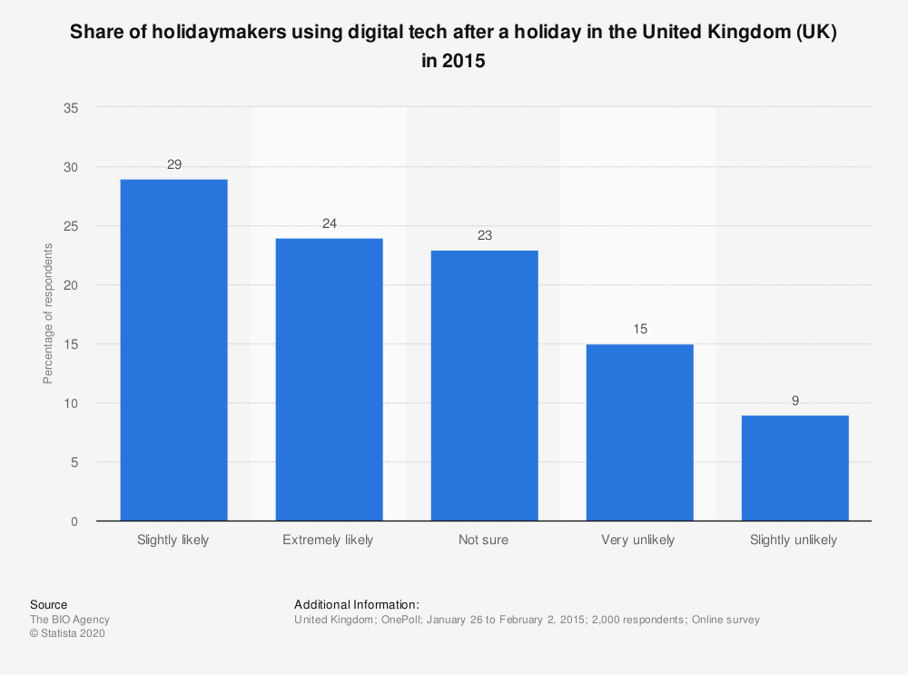 Statistic: Share of holidaymakers using digital tech after a holiday in the United Kingdom (UK) in 2015 | Statista