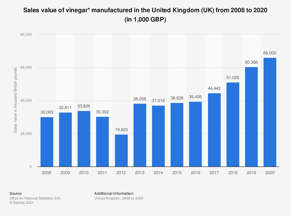 Statistic: Sales value of vinegar* manufactured in the United Kingdom (UK) from 2008 to 2019 (in 1,000 GBP) | Statista
