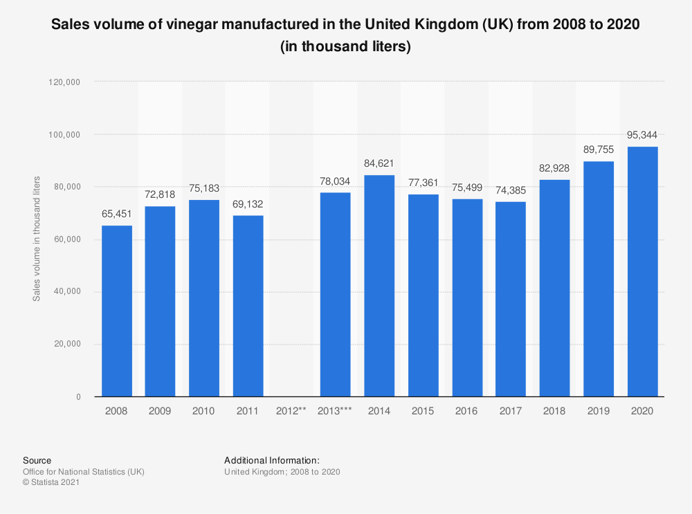 Statistic: Sales volume of vinegar manufactured in the United Kingdom (UK) from 2008 to 2017 (in liters) | Statista