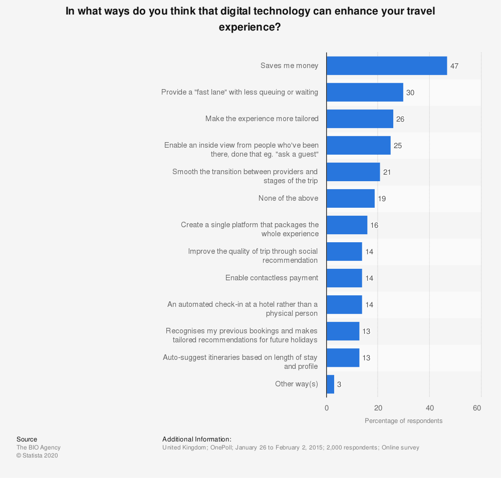 Statistic: In what ways do you think that digital technology can enhance your travel experience? | Statista