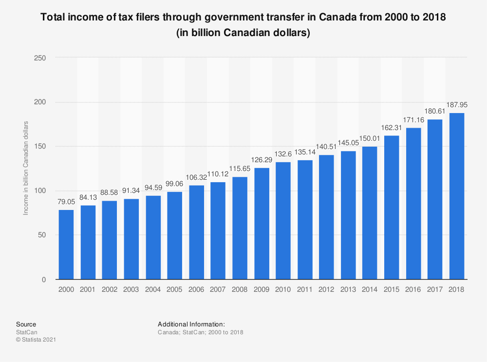 Statistic: Total income of tax filers through government transfer in Canada from 2000 to 2016 (in billion Canadian dollars) | Statista